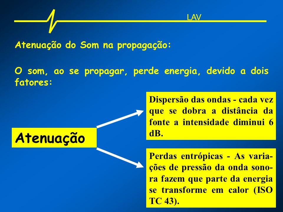 Atenuação Atenuação do Som na propagação: