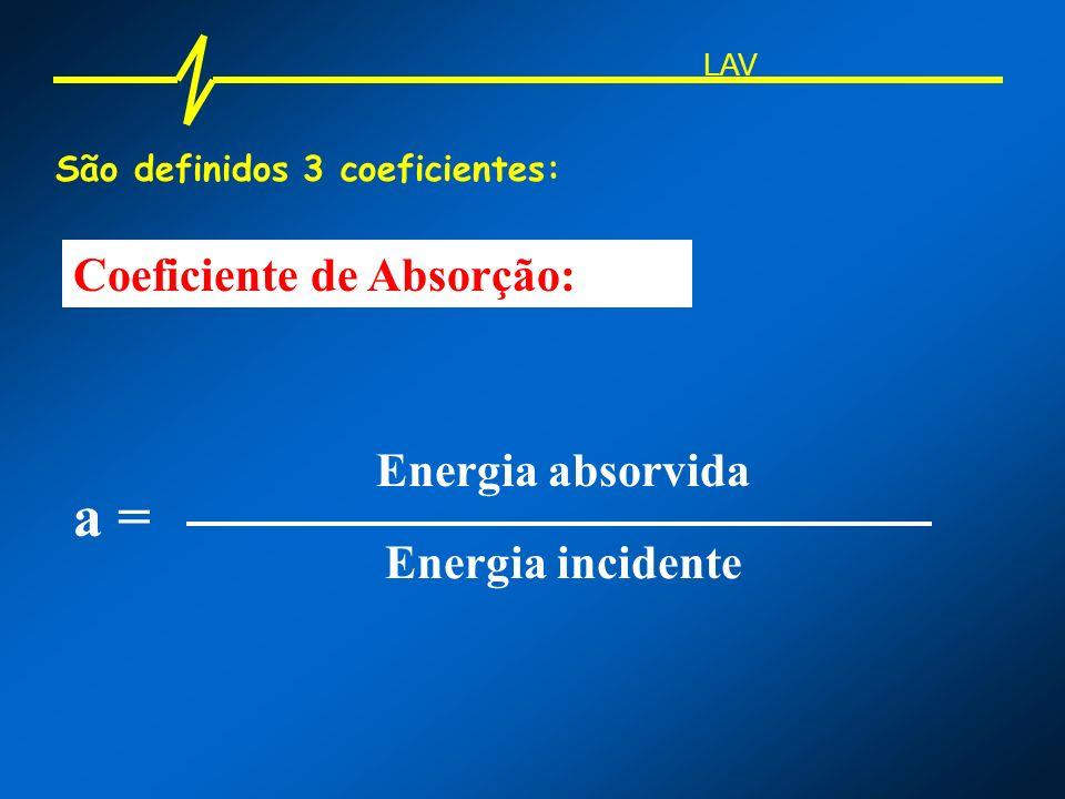 a = Coeficiente de Absorção: Energia absorvida Energia incidente