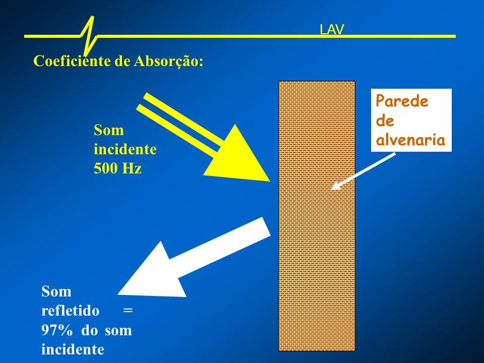 Coeficiente de Absorção: