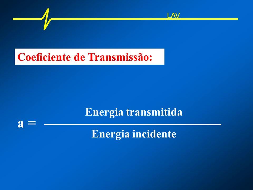 a = Coeficiente de Transmissão: Energia transmitida Energia incidente