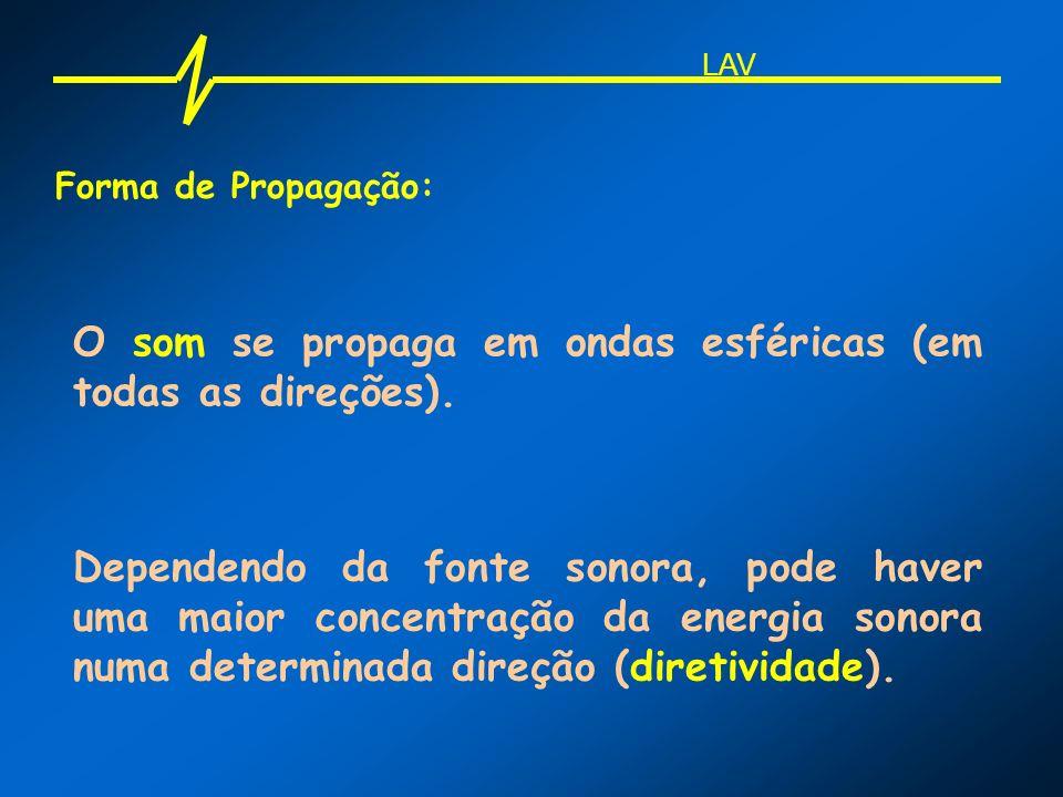 O som se propaga em ondas esféricas (em todas as direções).