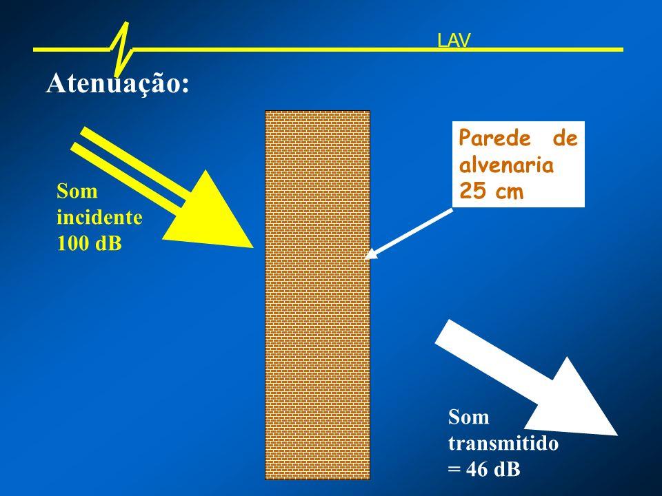 Atenuação: Parede de alvenaria 25 cm Som incidente 100 dB