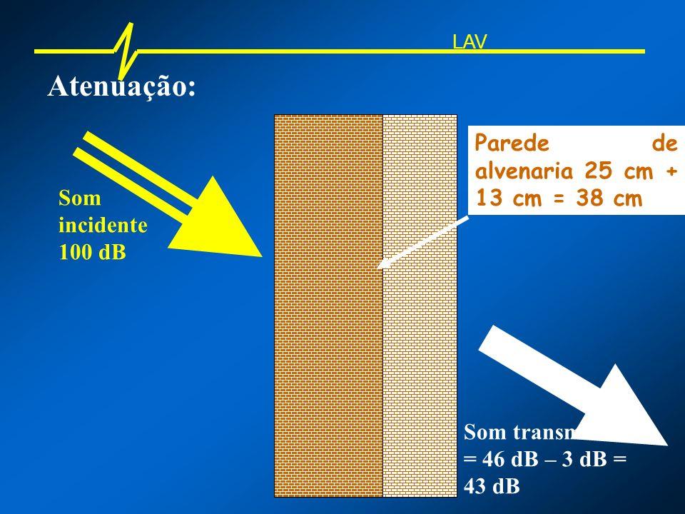 Atenuação: Parede de alvenaria 25 cm + 13 cm = 38 cm Som incidente