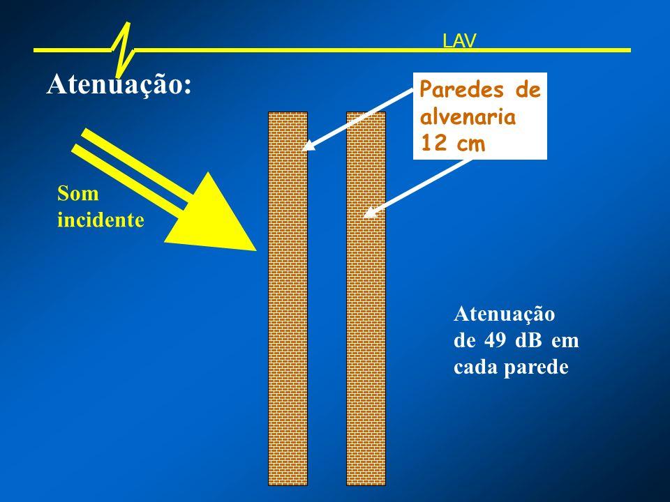 Atenuação: Paredes de alvenaria 12 cm Som incidente