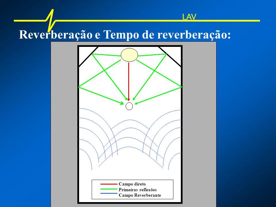 Reverberação e Tempo de reverberação: