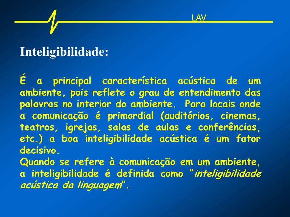 LAV Inteligibilidade: