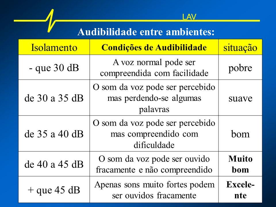 Audibilidade entre ambientes: Condições de Audibilidade