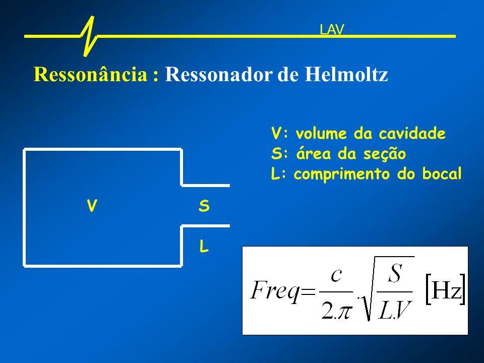 Ressonância : Ressonador de Helmoltz