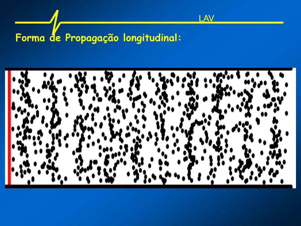 Forma de Propagação longitudinal:
