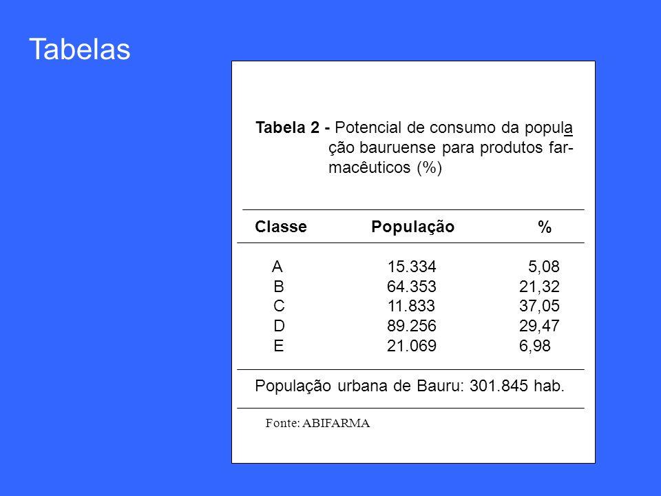 Tabelas Tabela 2 - Potencial de consumo da popula