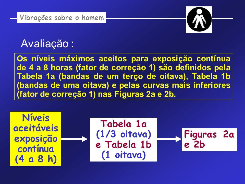 Vibrações sobre o homem Níveis aceitáveis exposição contínua (4 a 8 h)