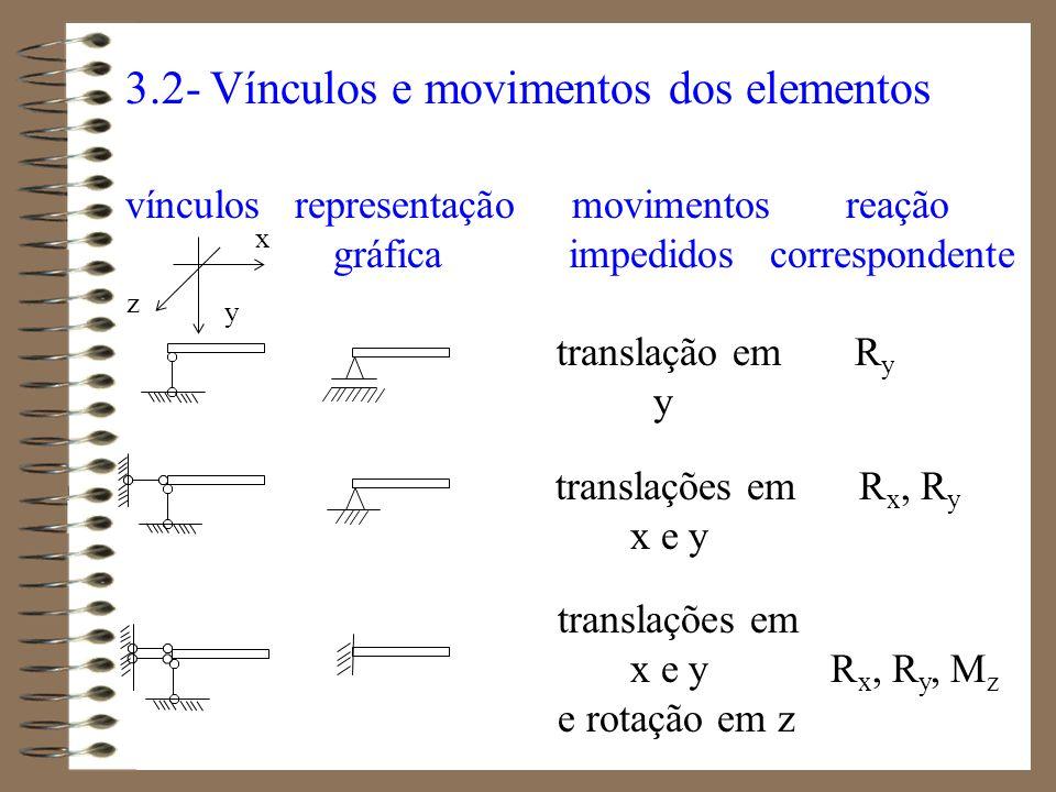3.2- Vínculos e movimentos dos elementos