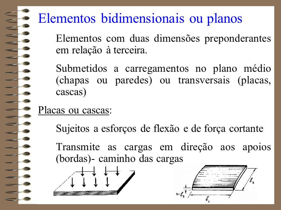 Elementos bidimensionais ou planos