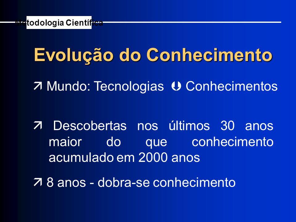 Metodologia Científica Evolução do Conhecimento
