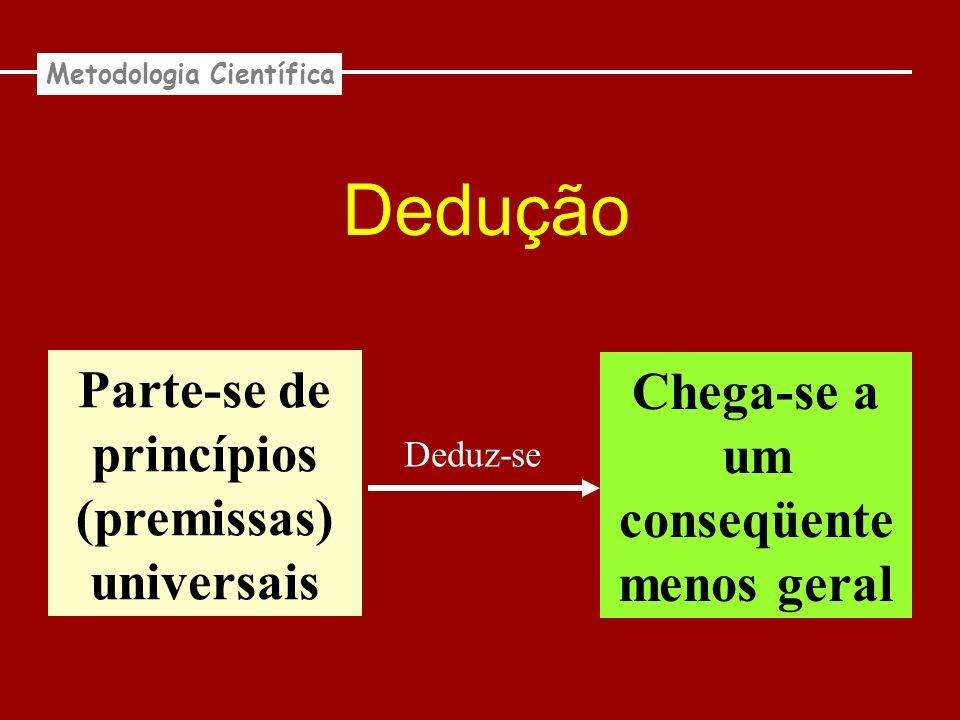 Dedução Parte-se de princípios (premissas) universais