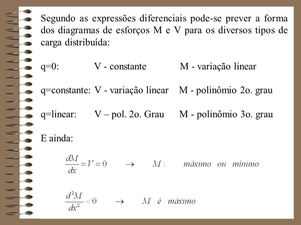 Segundo as expressões diferenciais pode-se prever a forma dos diagramas de esforços M e V para os diversos tipos de carga distribuída: