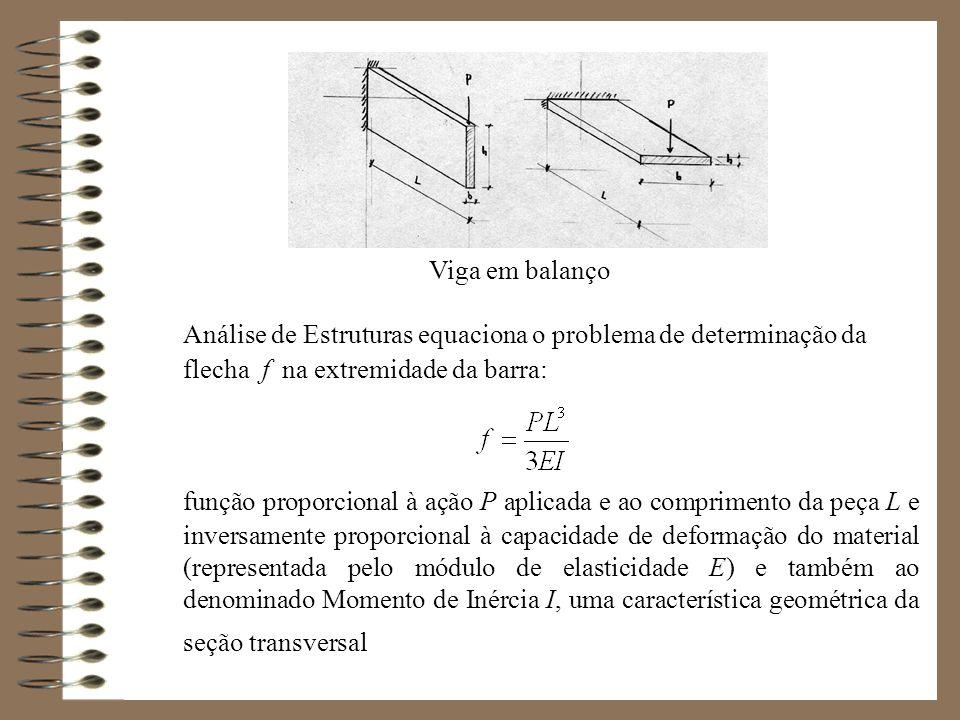 Viga em balanço Análise de Estruturas equaciona o problema de determinação da flecha f na extremidade da barra: