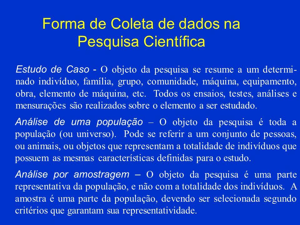 Forma de Coleta de dados na Pesquisa Científica