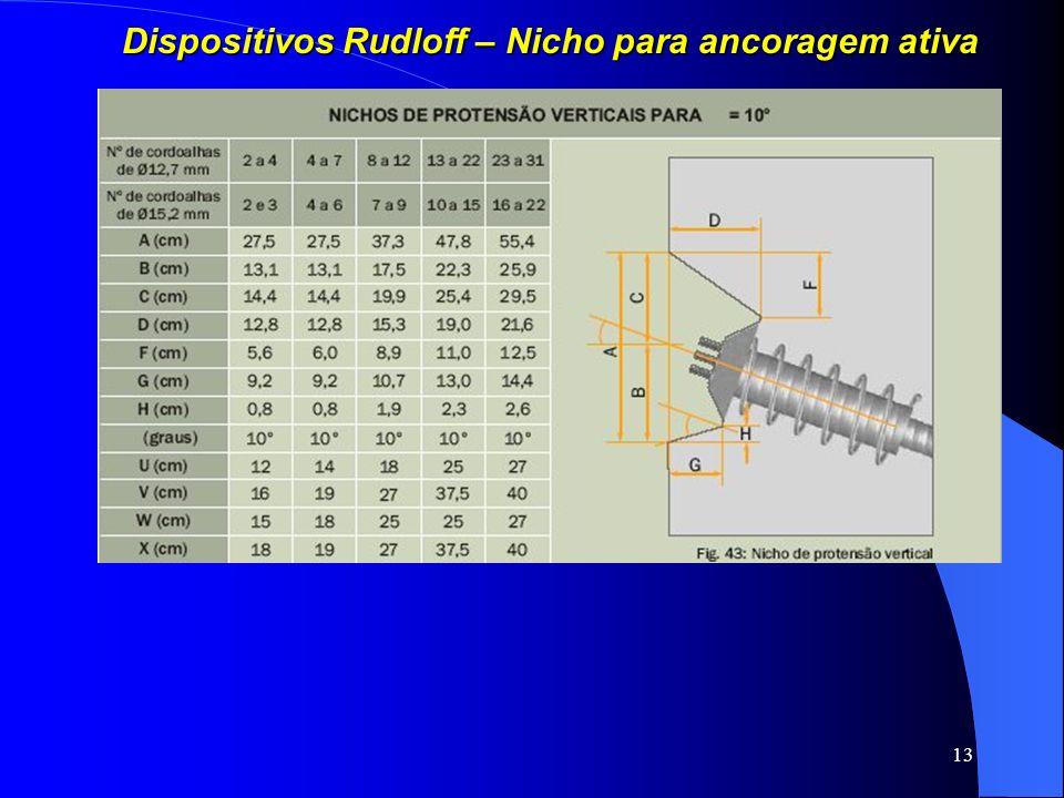 Dispositivos Rudloff – Nicho para ancoragem ativa
