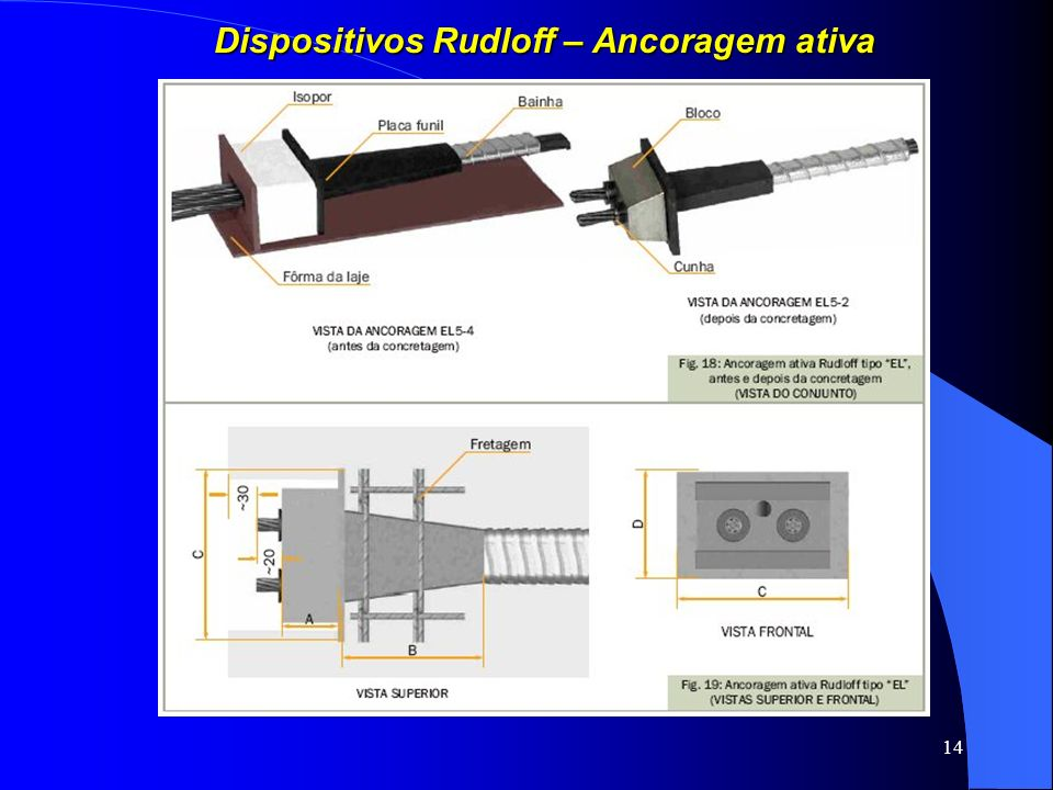 Dispositivos Rudloff – Ancoragem ativa