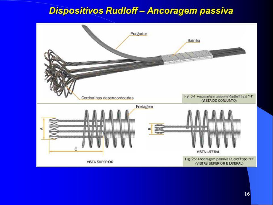 Dispositivos Rudloff – Ancoragem passiva