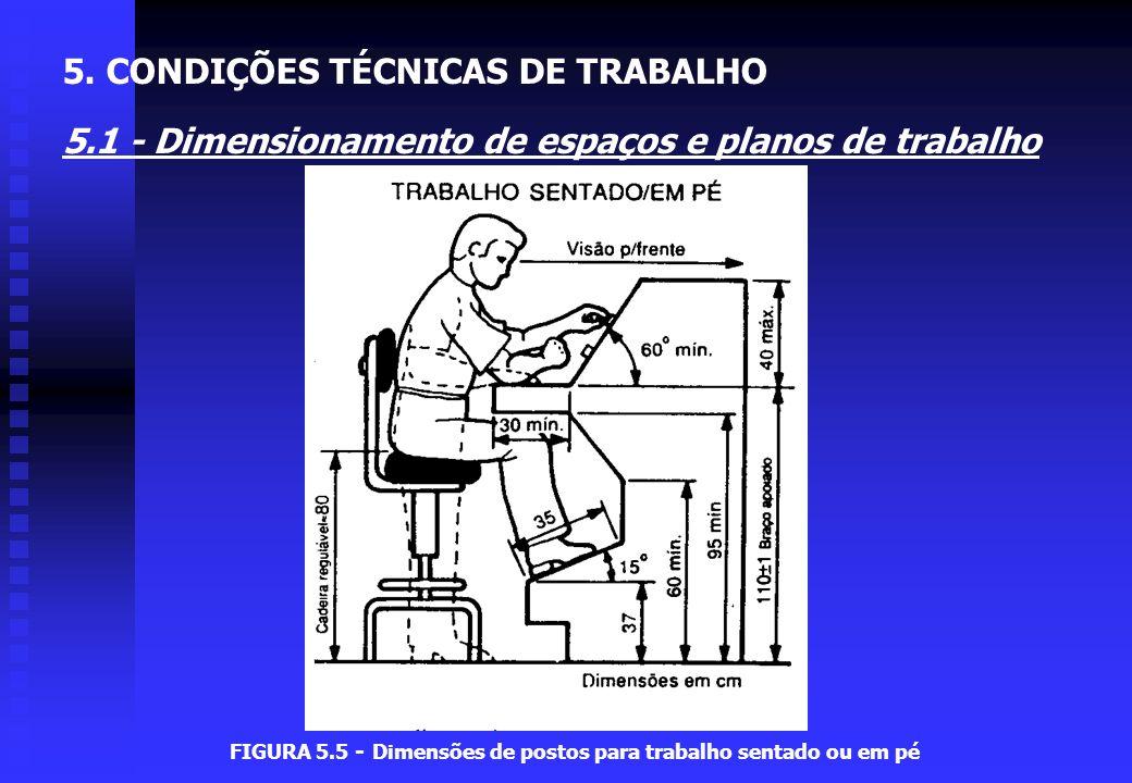 FIGURA 5.5 - Dimensões de postos para trabalho sentado ou em pé