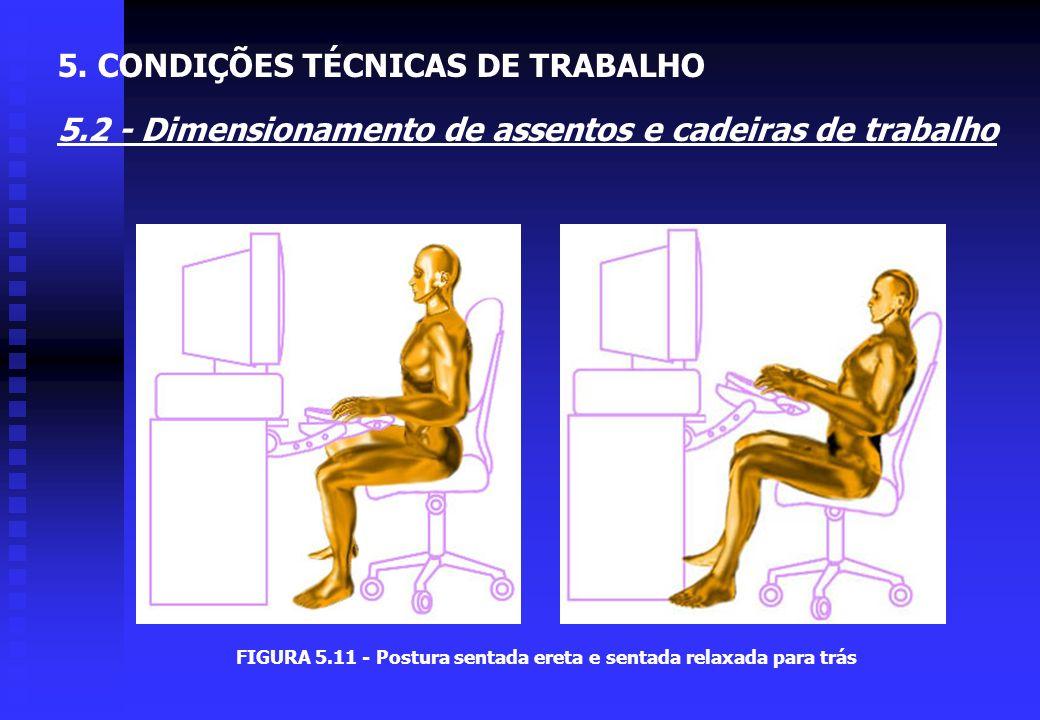 FIGURA 5.11 - Postura sentada ereta e sentada relaxada para trás