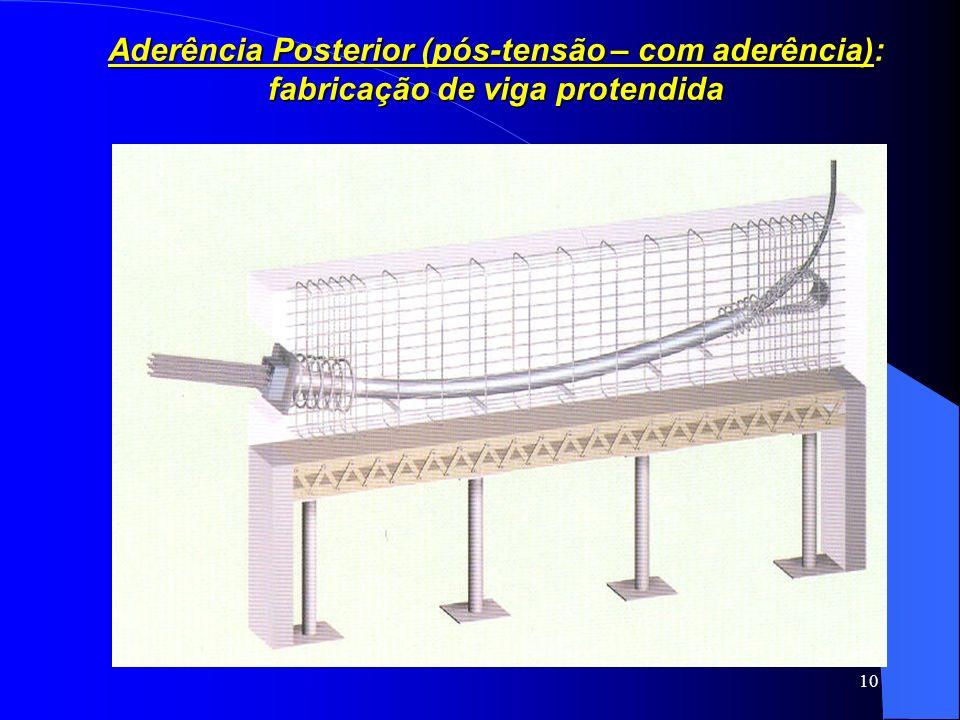 Aderência Posterior (pós-tensão – com aderência): fabricação de viga protendida