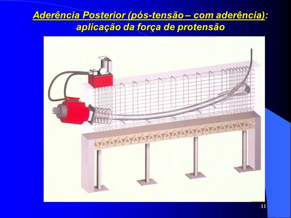 Aderência Posterior (pós-tensão – com aderência): aplicação da força de protensão