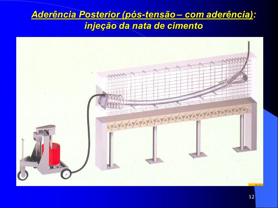 Aderência Posterior (pós-tensão – com aderência): injeção da nata de cimento