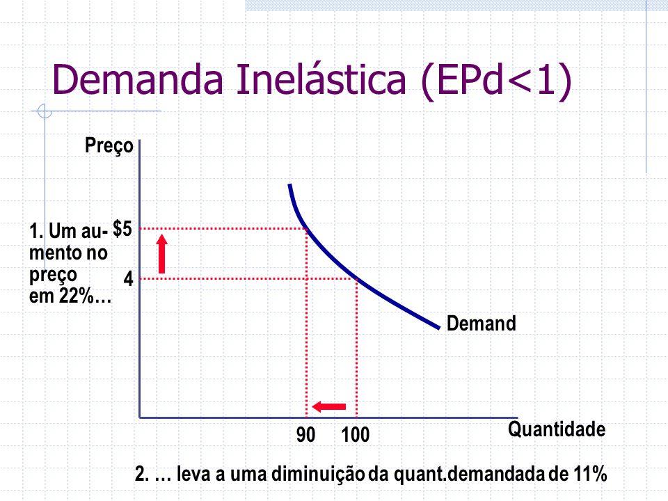Demanda Inelástica (EPd<1)