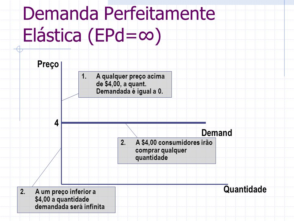 Demanda Perfeitamente Elástica (EPd=∞)