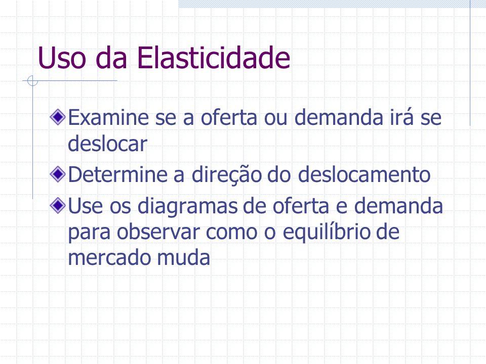 Uso da Elasticidade Examine se a oferta ou demanda irá se deslocar