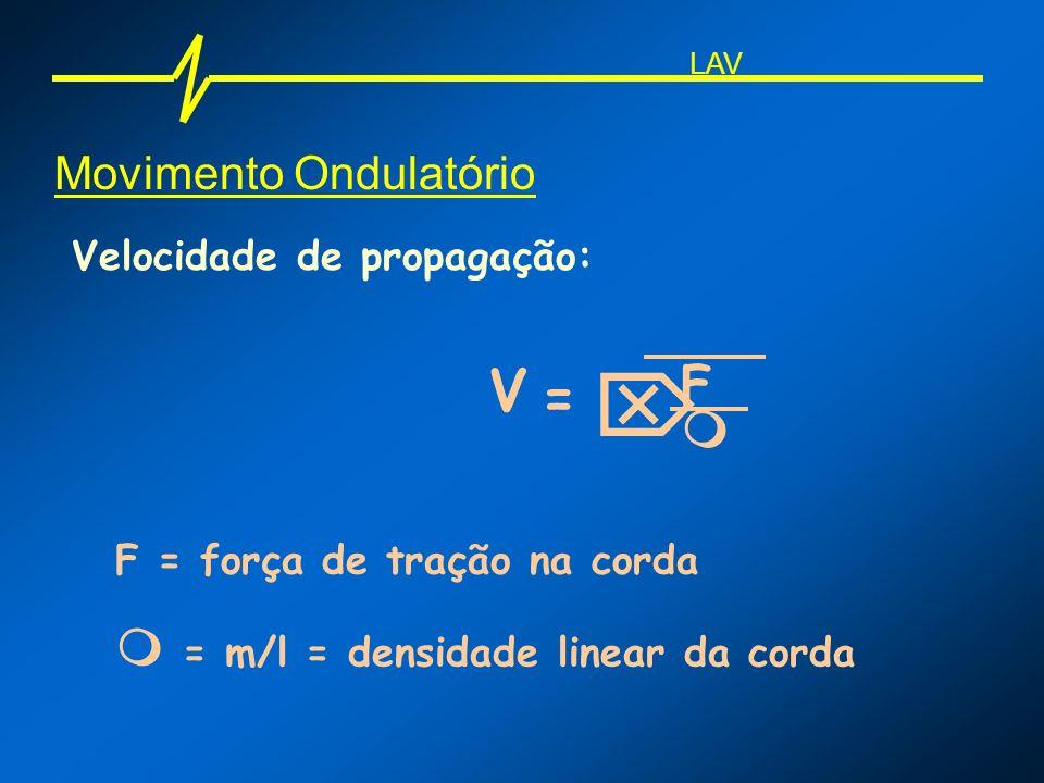  V = F   = m/l = densidade linear da corda Movimento Ondulatório