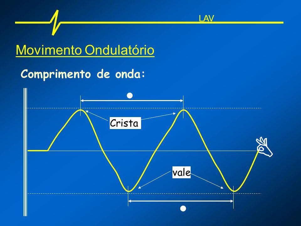LAV Movimento Ondulatório Comprimento de onda:  Crista  vale 