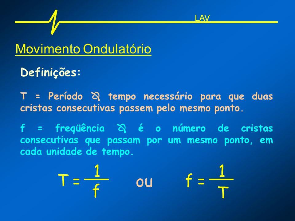 1 1 T = ou f = f T Movimento Ondulatório Definições: