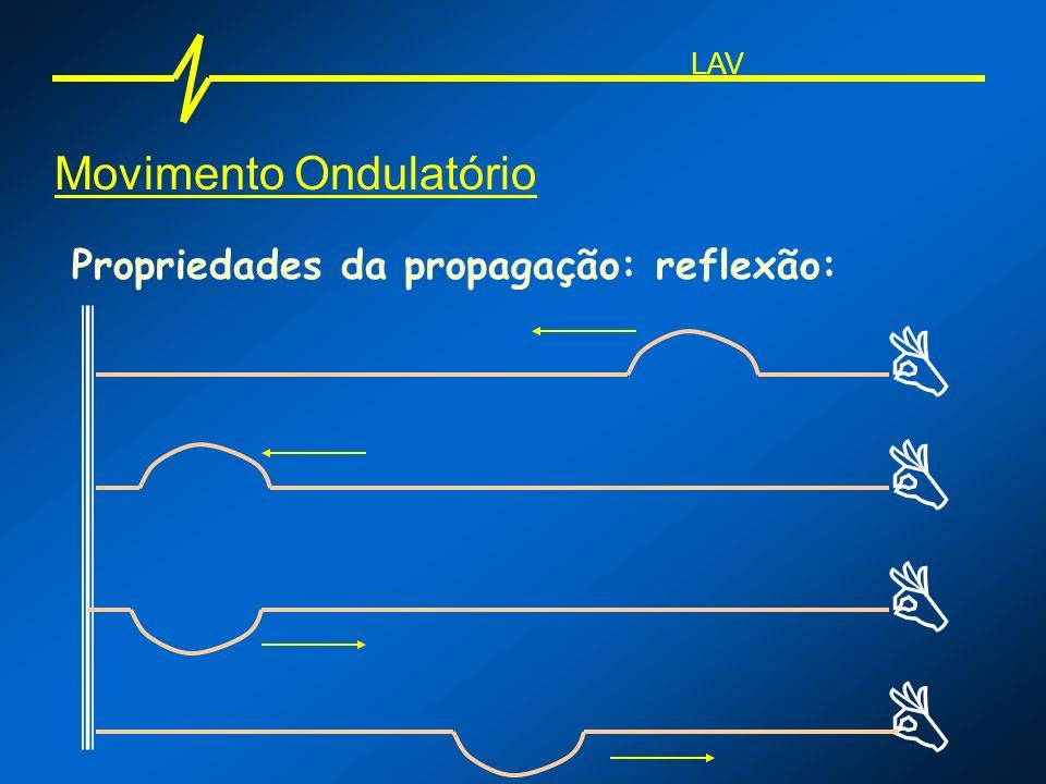     Movimento Ondulatório Propriedades da propagação: reflexão: