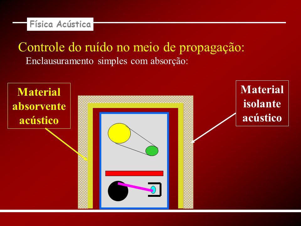 Material isolante acústico Material absorvente acústico