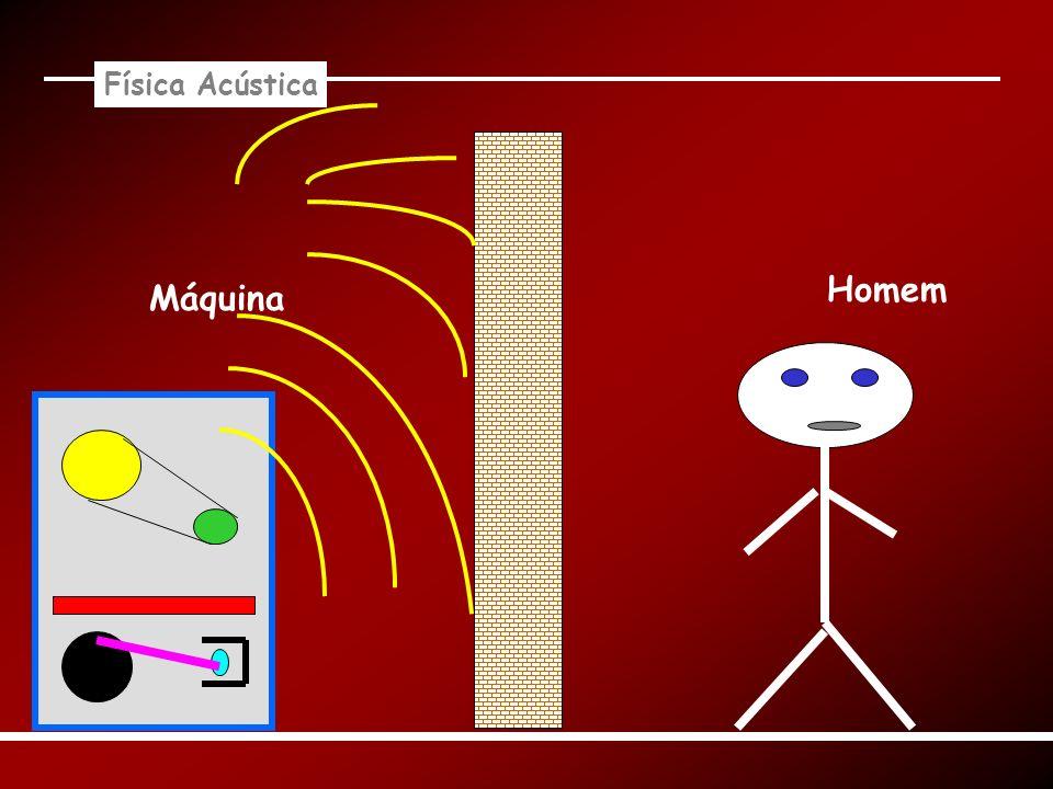 Física Acústica Homem Máquina