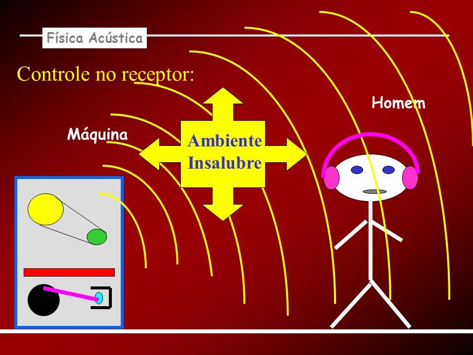 Física Acústica Controle no receptor: Homem Máquina Ambiente Insalubre