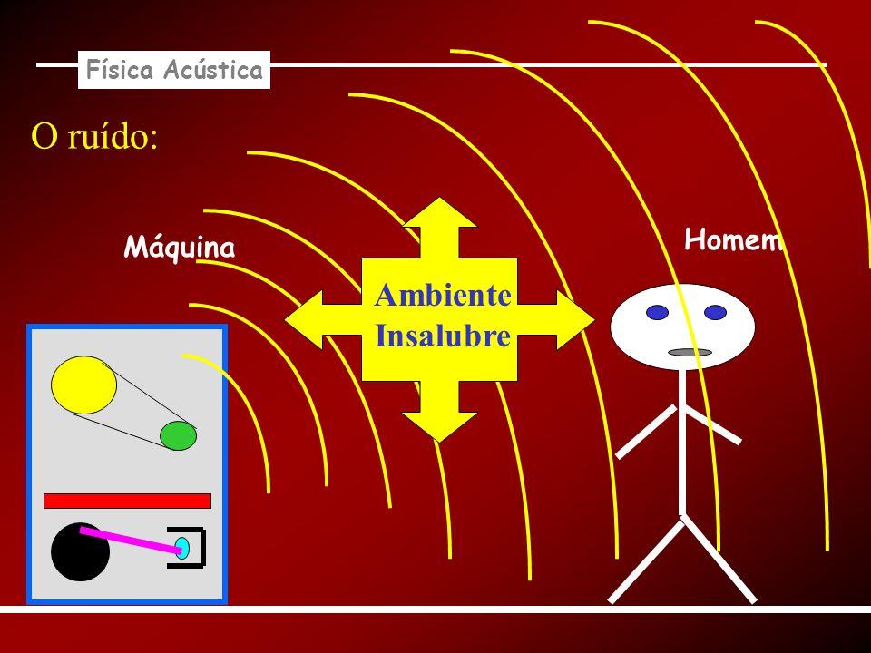 Física Acústica O ruído: Homem Máquina Ambiente Insalubre