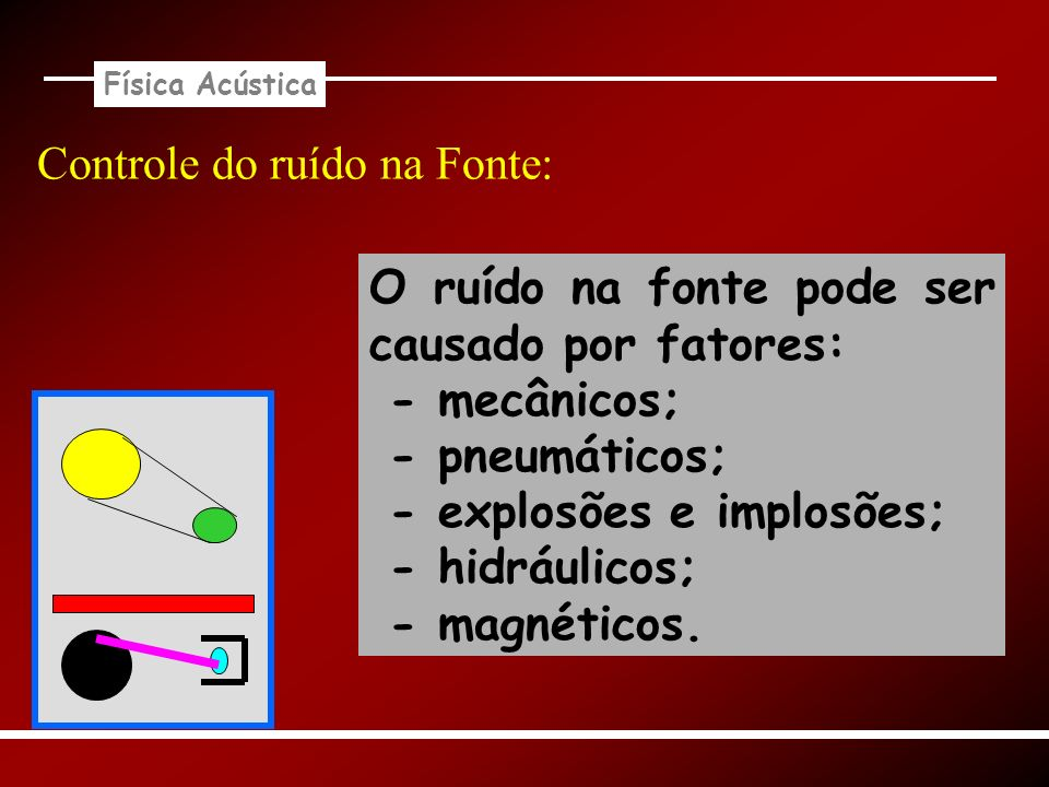 Controle do ruído na Fonte:
