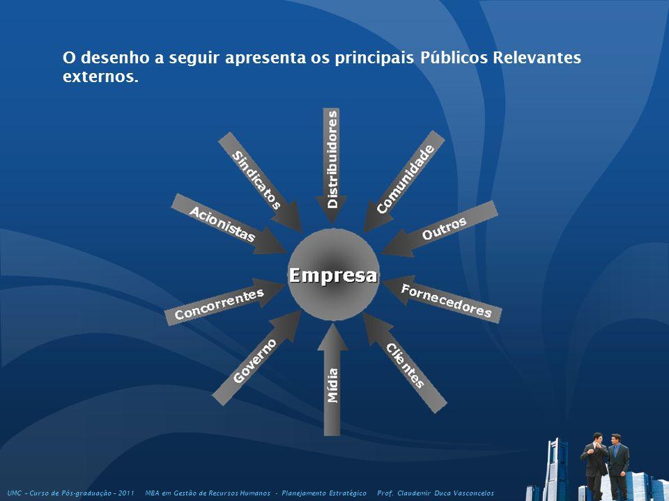 O desenho a seguir apresenta os principais Públicos Relevantes externos.
