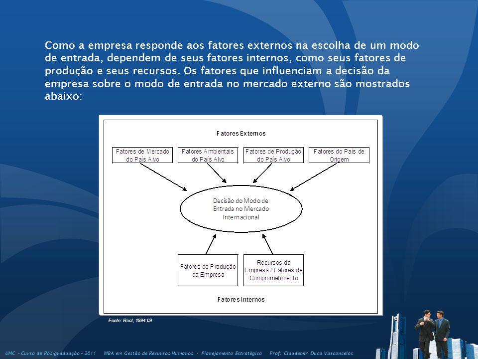 Como a empresa responde aos fatores externos na escolha de um modo de entrada, dependem de seus fatores internos, como seus fatores de produção e seus recursos. Os fatores que influenciam a decisão da empresa sobre o modo de entrada no mercado externo são mostrados