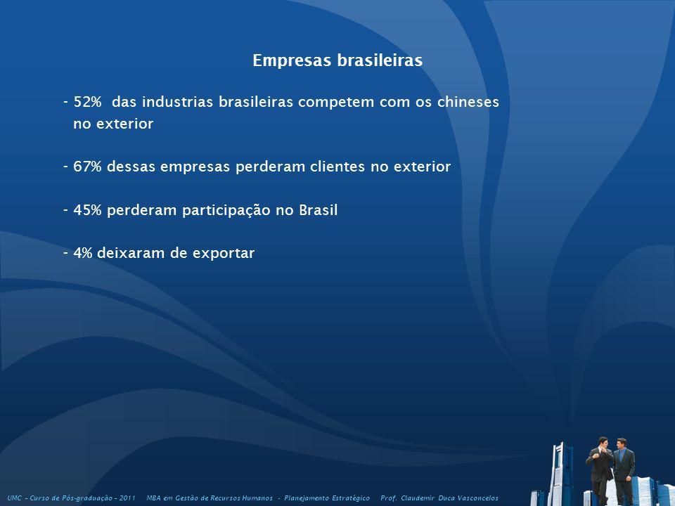 Empresas brasileiras - 52% das industrias brasileiras competem com os chineses. no exterior. - 67% dessas empresas perderam clientes no exterior.
