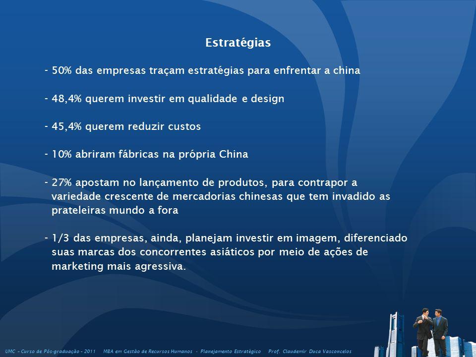 Estratégias - 50% das empresas traçam estratégias para enfrentar a china. - 48,4% querem investir em qualidade e design.