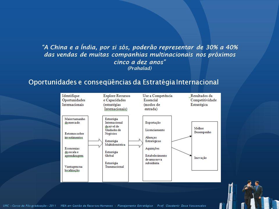 Oportunidades e conseqüências da Estratégia Internacional