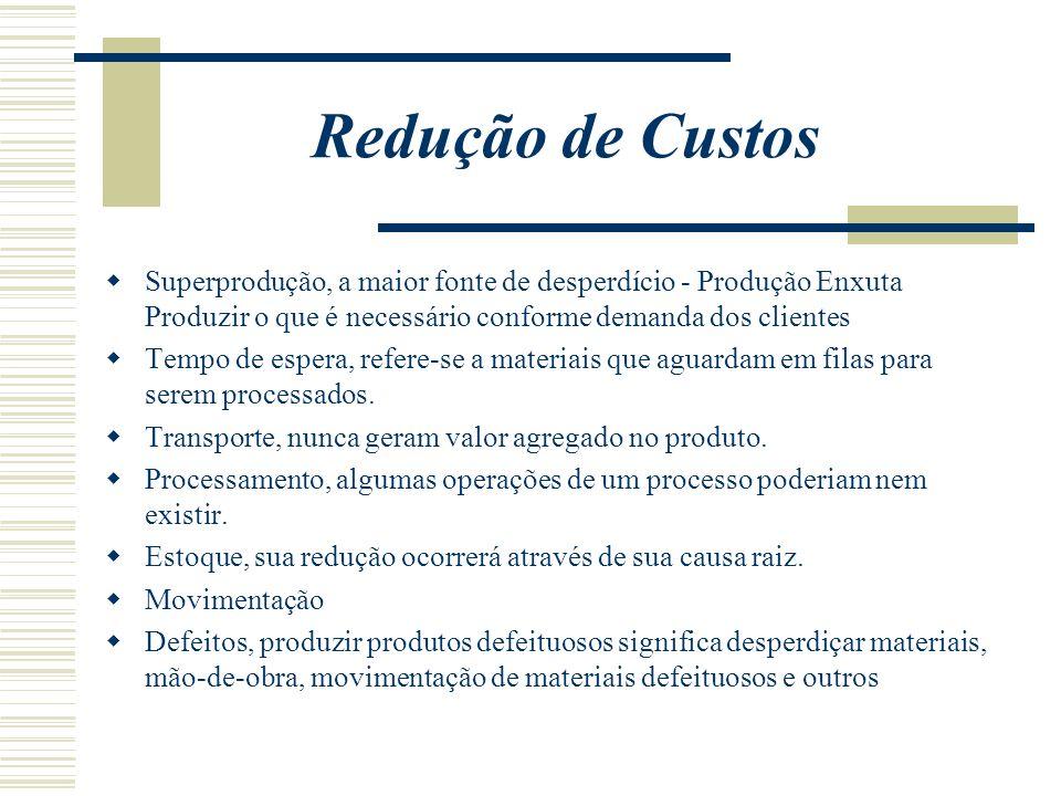 Redução de CustosSuperprodução, a maior fonte de desperdício - Produção Enxuta Produzir o que é necessário conforme demanda dos clientes.
