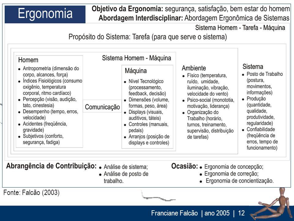 Fonte: Falcão (2003) Franciane Falcão | ano 2005