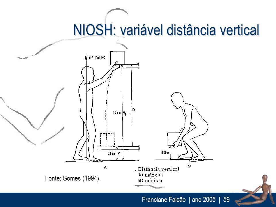 NIOSH: variável distância vertical